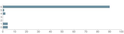 Chart?cht=bhs&chs=500x140&chbh=10&chco=6f92a3&chxt=x,y&chd=t:90,1,2,0,0,4,4&chm=t+90%,333333,0,0,10 t+1%,333333,0,1,10 t+2%,333333,0,2,10 t+0%,333333,0,3,10 t+0%,333333,0,4,10 t+4%,333333,0,5,10 t+4%,333333,0,6,10&chxl=1: other indian hawaiian asian hispanic black white